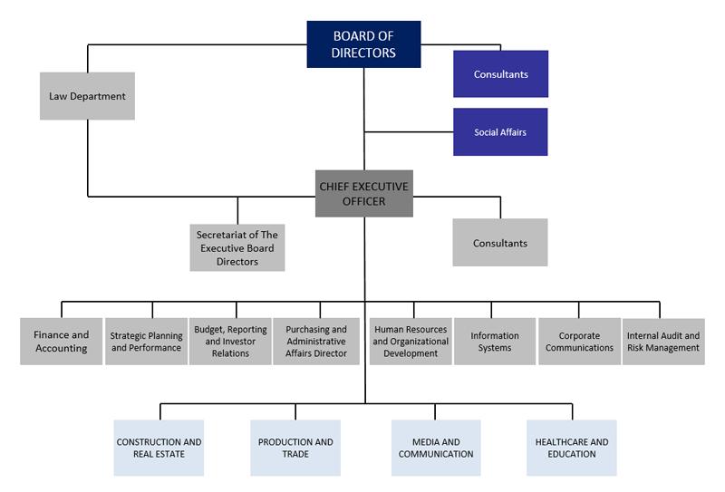 Organization Chart - İhlas Holding A.Ş.
